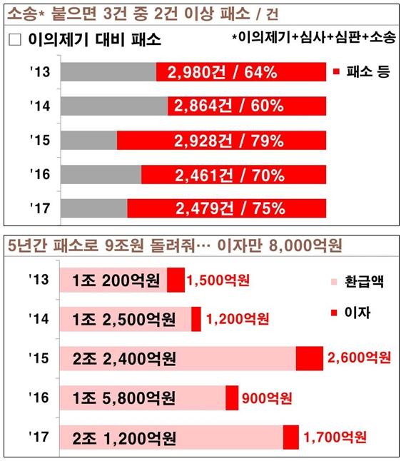 (자료=김광림 의원실 제공)